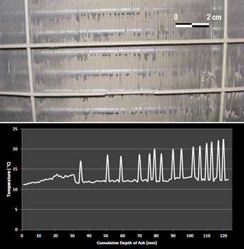 Top: Ash accumulation on a HVAC condenser after 11 hours of simulated high-humidity ashfall (1.5 mm/hr; max. 2 g m-3). Ash with a mean grain size of ~100 μm was deposited in the fins (1.5 mm separation). Bottom: Increasing accumulation of moist ash on air conditioner condenser fins leads to increased frequency of shutdowns as compressor overheats.