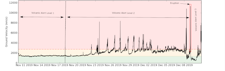 Annotated graph showing volcanic tremor over the last month recorded at one of our monitoring stations on the island. The 9 December eruption is shown in the red box. Also shown are the periods of Volcanic Alert Level.