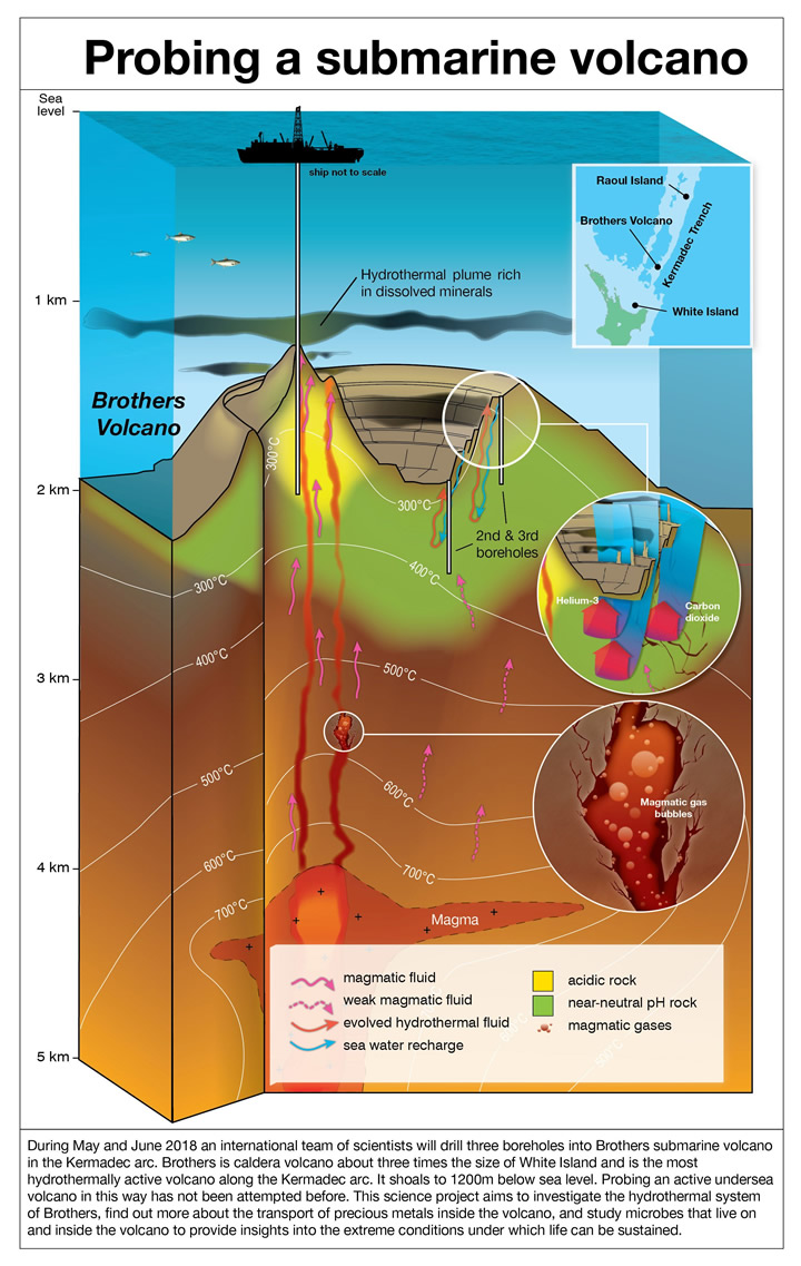 Submarine volcano graphic