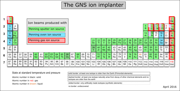 GNS Implanter ion species