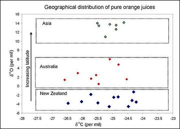 Geographical distribution of isotopes of pure juice