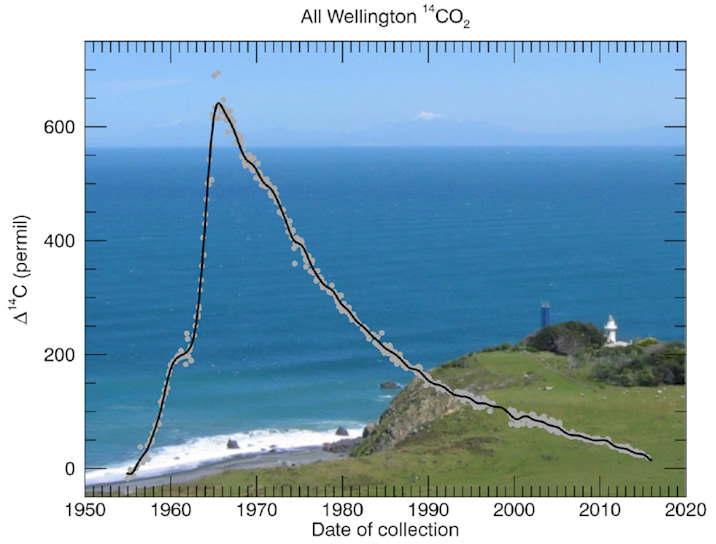 The Wellington 14CO2 record 1954 – 2014 with the Baring Head sampling station in the background
