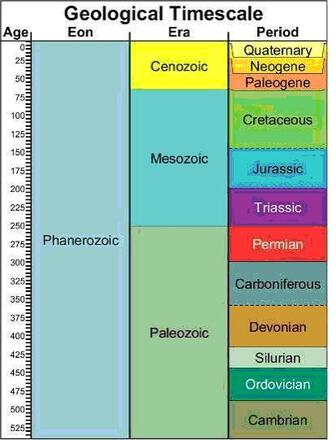 Geological timescale 2