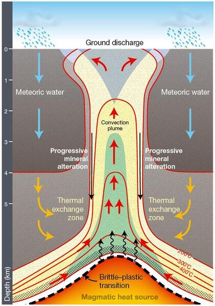 A schematic showing how groundwater is warmed.