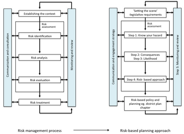risk management process general natural hazard guidance setting the scene a toolbox risk based planning rbp home gns science