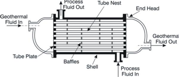 Shell And Tube Heat Exchanger Heat Exchangers
