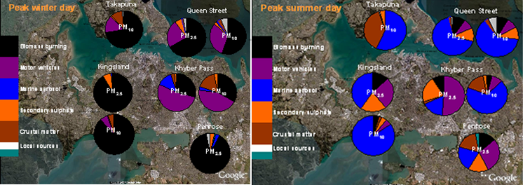 Sources of air particulates on a peak winter and peak summer day in the Auckland region.